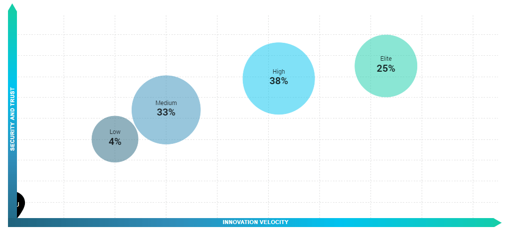 DevOps in in other sectors
